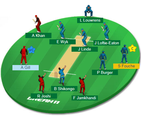 NAM-Y vs CAN-Y, 16th Match Dream11 Team
