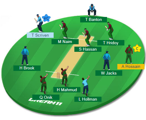 BN-Y vs EN-Y, 17th Match Dream11 Team