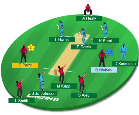 BH-W vs SS-W, 40th Match Dream11 Team