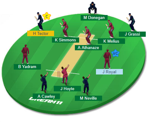 WI-Y vs IRE-Y, Quarter-Final 4 Match Dream11 Team