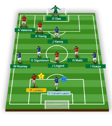 MUN vs EVE Dream11 Football Team
